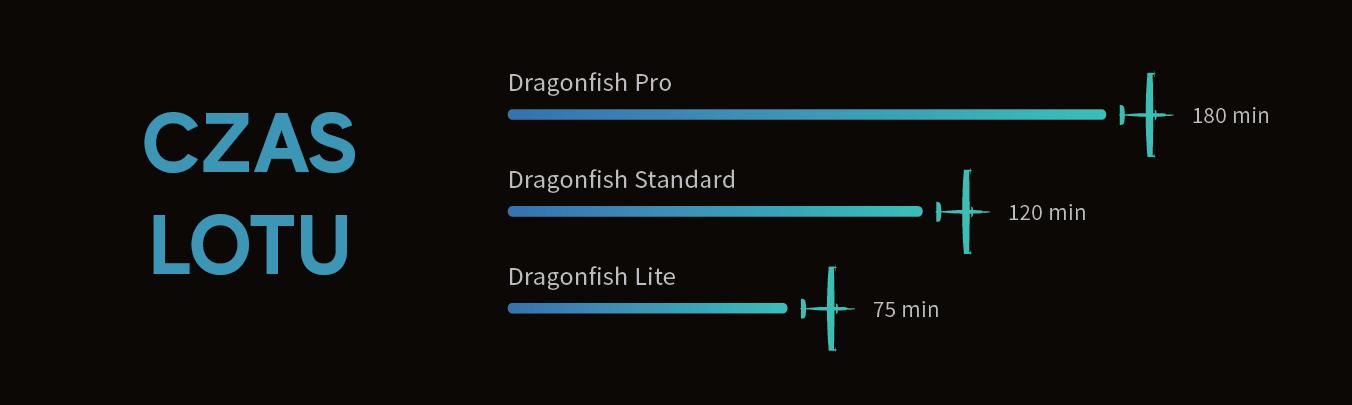Dragonfish czas lotu